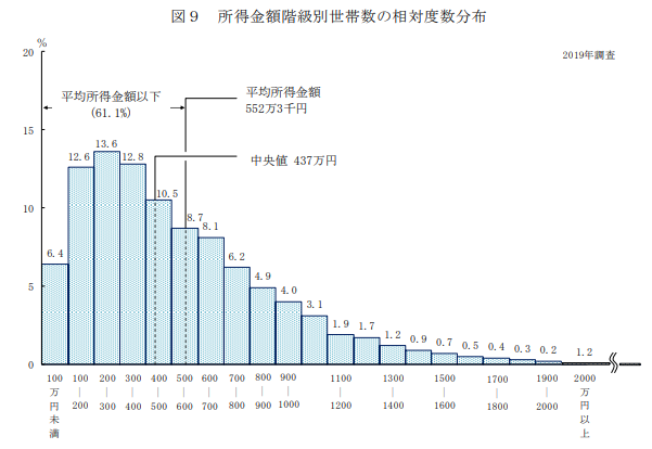 japanese-income-graph